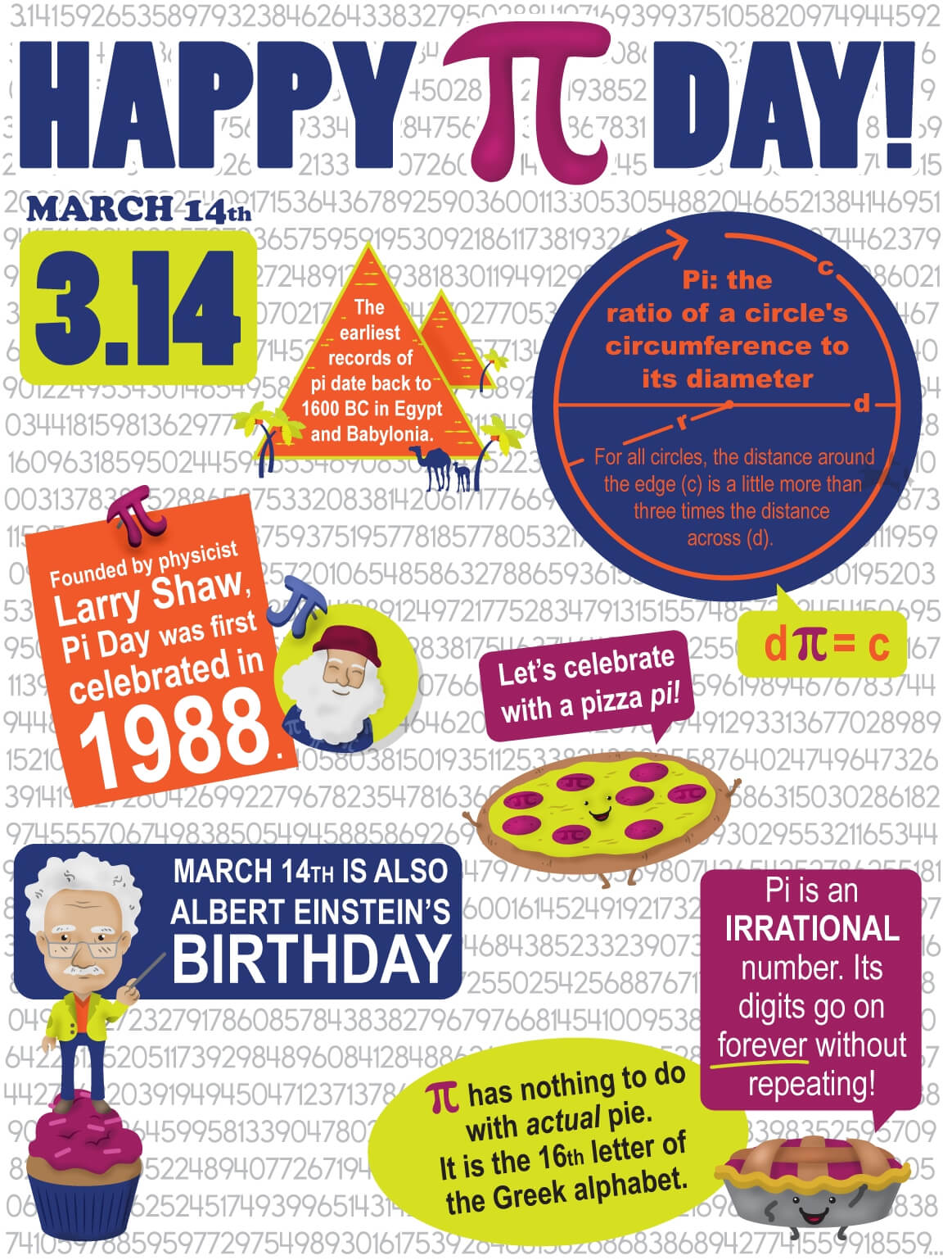 Pi Day Activities and Free Printables and Posters to Celebrate March 14th in the Classroom