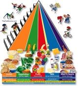 Food Pyramid Worksheets