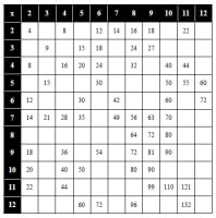 Multiplication Table and Facts Worksheets