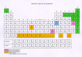 The periodic table edhelper 1 the periodic table is a visual way to arrange the elements each element has its own square on the periodic table that small square can tell you a lot urtaz Choice Image